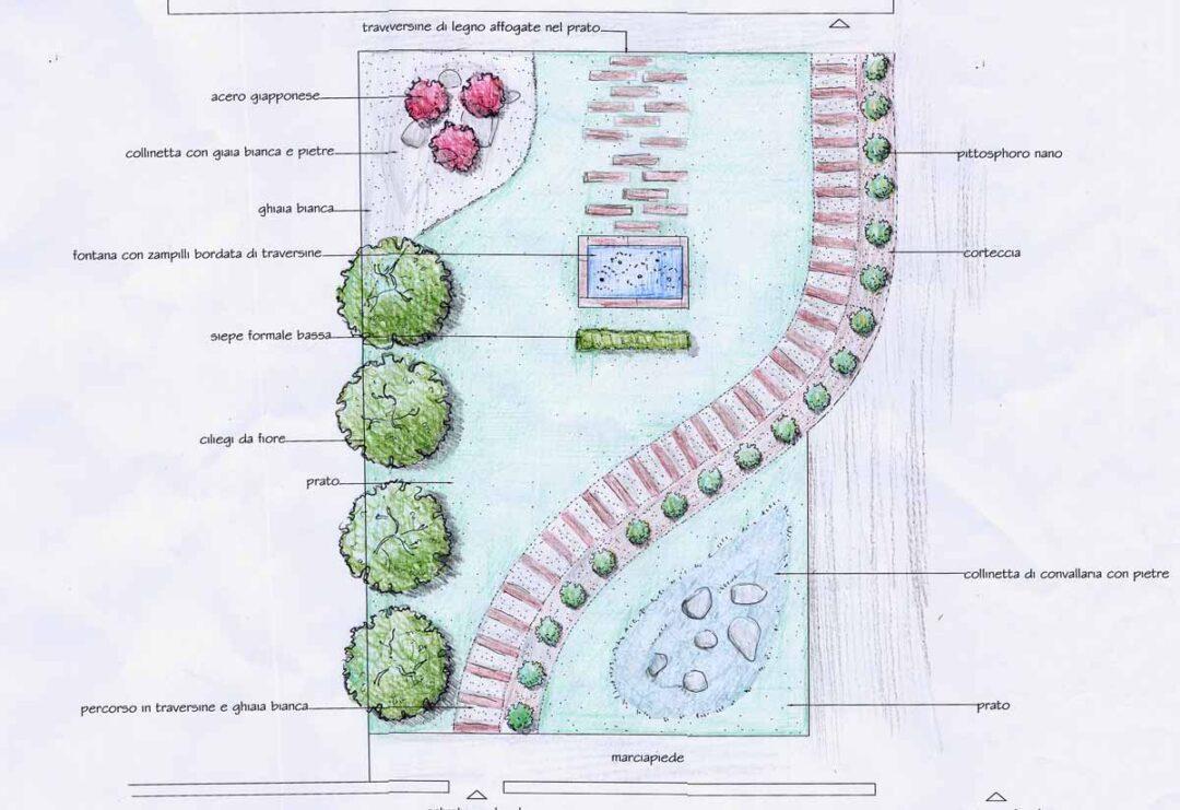 progetto del giardino